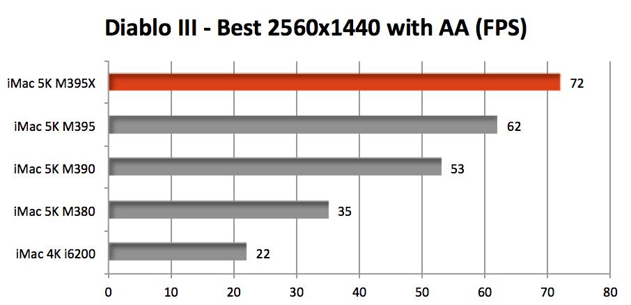 AMD Radeon R9 M380 - NotebookCheck net Tech