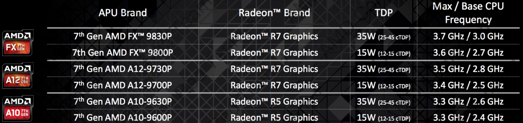 Amd Supported Ram