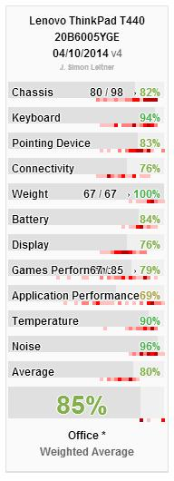 T440 Rating