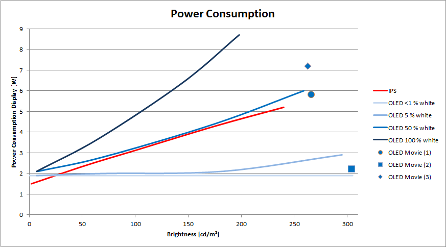 Oled vs ips lcd battery life anandtech forums - Led tv power consumption ...
