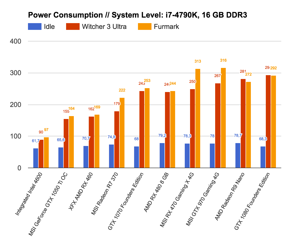MSI GeForce GTX 1050 Ti 4G Review - NotebookCheck net Reviews