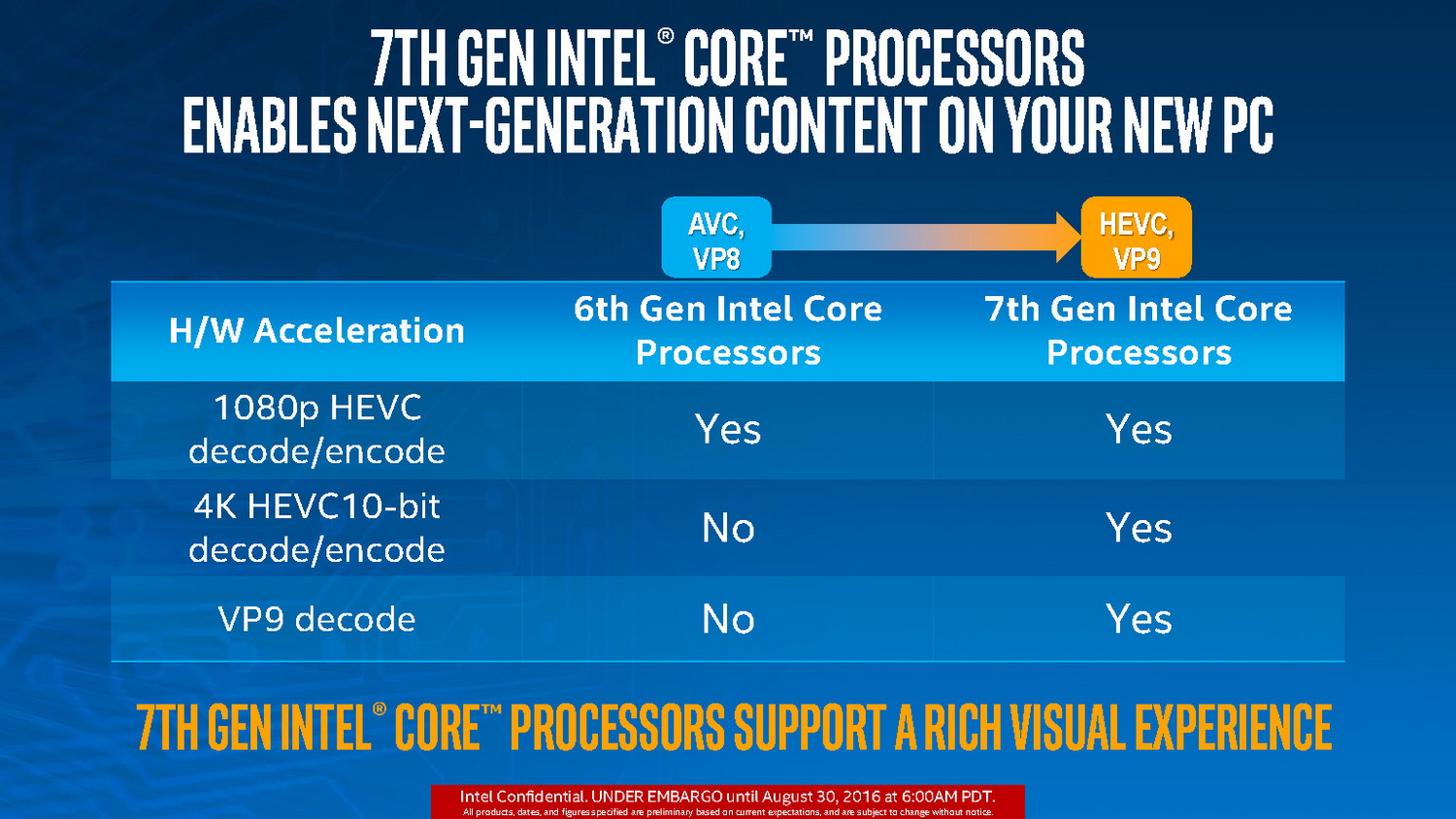 Intel Kaby Lake: All Details and Information about the Launch of the