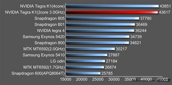 Nvidia Tegra K1 Gets Best Antutu Scores So Far Notebookcheck Net News