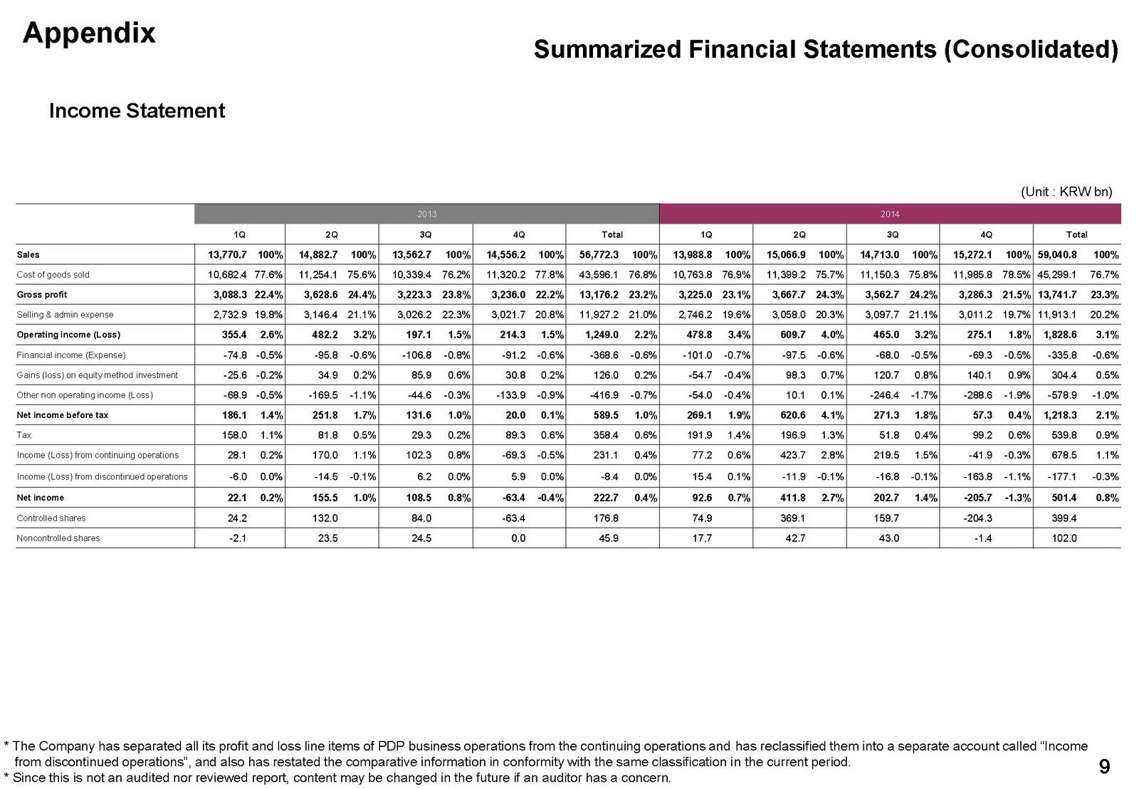 lg announces strong q4 2014 financial results