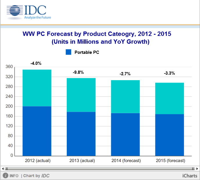 Idc Global Pc Market Shrinks 2 7 Percent In 2014