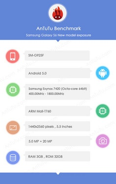 Alleged Samsung Galaxy S6 specs revealed by AnTuTu database screenshot