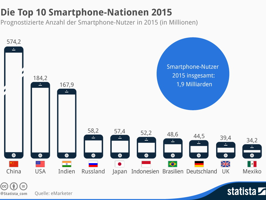 Emarketer Nearly 2 Billion People Will Use A Smartphone In 2015