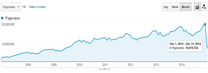Pageviews: Google Analytics long-term trend (all language sections except Polish)
