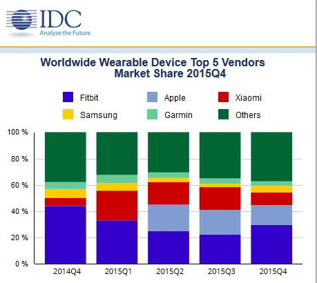 Wearables market up 172 percent thanks to fitness trackers ...