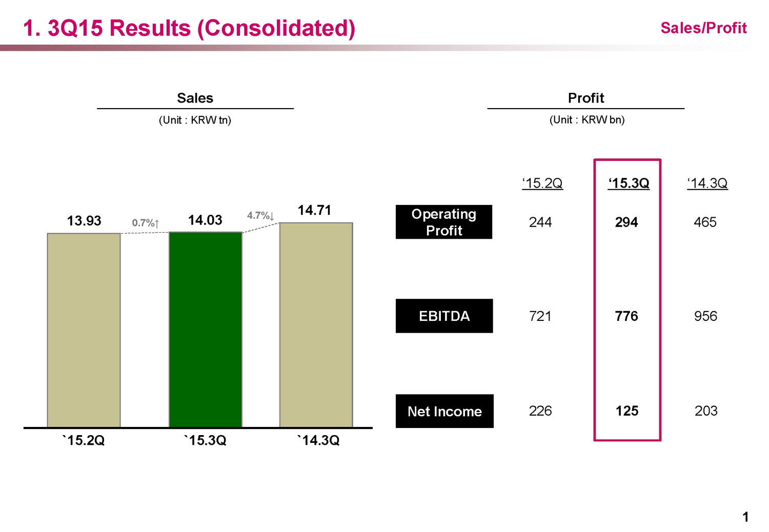 LG reporting lower sales and profit slump for Q3 2015 ...
