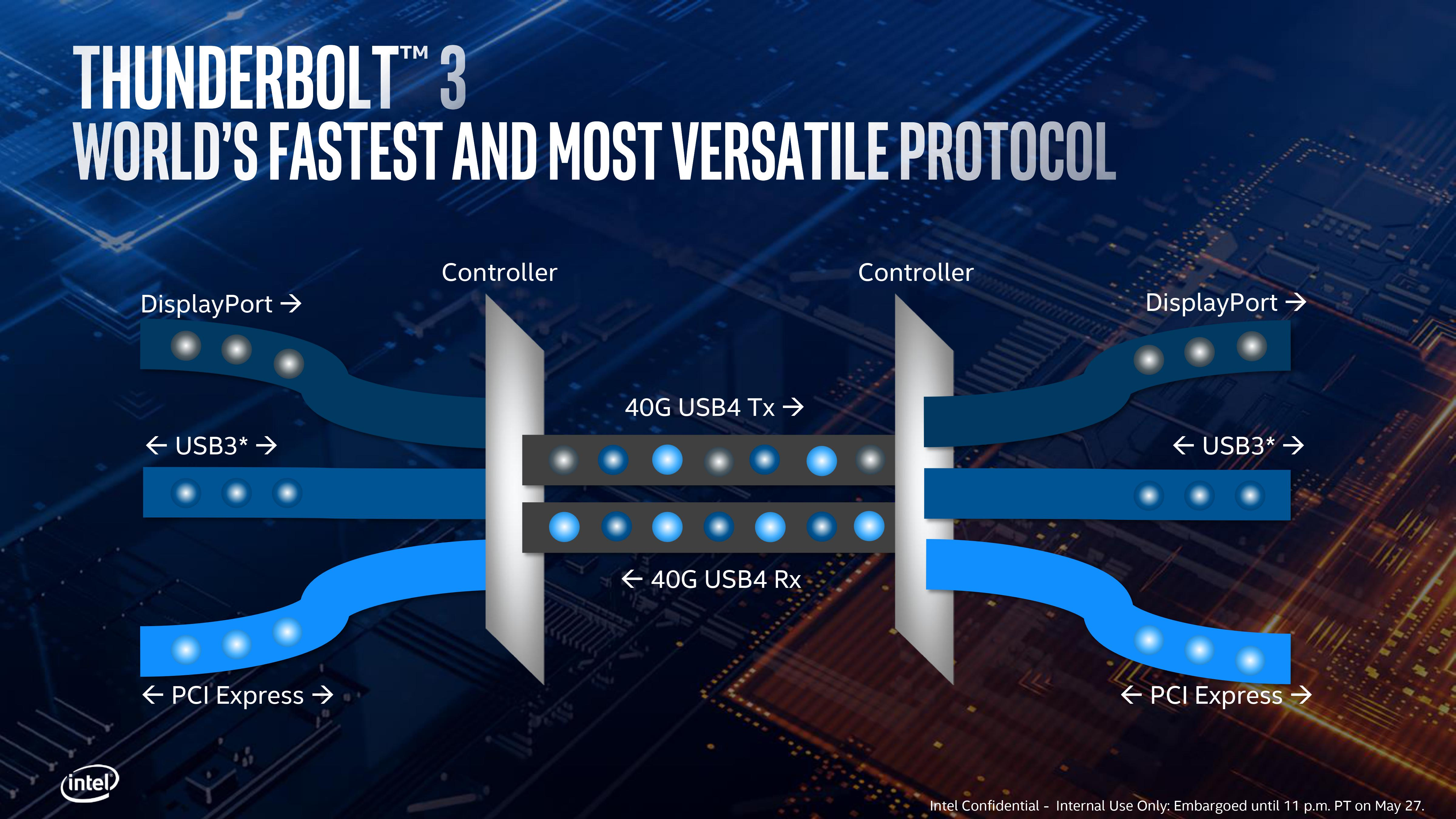 Intel envisions a USB 4 standard based on Type-C, talks