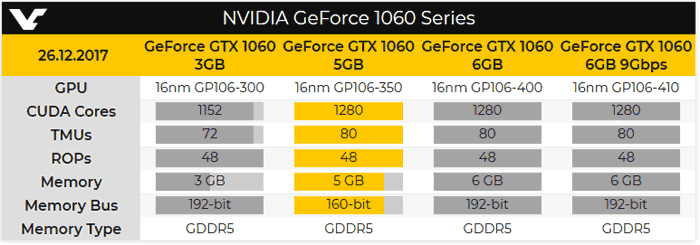 Spec comparison of available GTX 1060 variants. New 5 GB variant is highlighted in yellow. (Source: Videocardz)