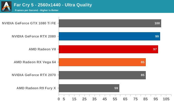 Amd Radeon Vii Turns Out To Be Competitive But Does Not Surpass The Rtx 2080 In First Reviews Notebookcheck Net News