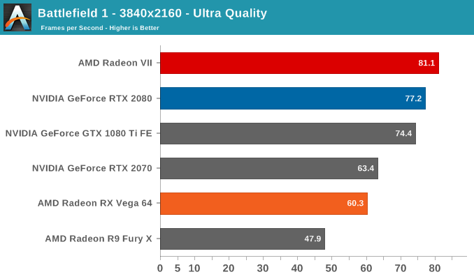Radeon VII supply will be less than 100 cards per country