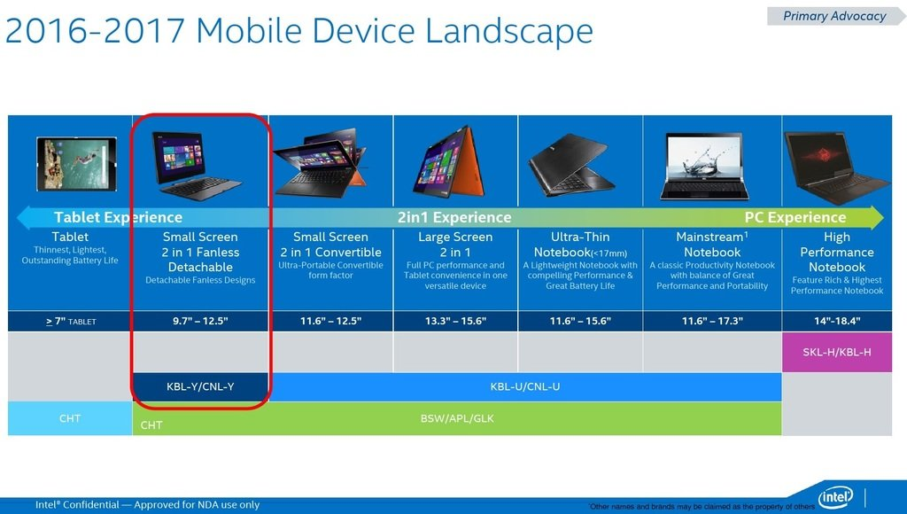 Intel: Another detailed CPU-roadmap leak (2017-2018) - NotebookCheck on networking map, samsung map, intel core, hard drive map,