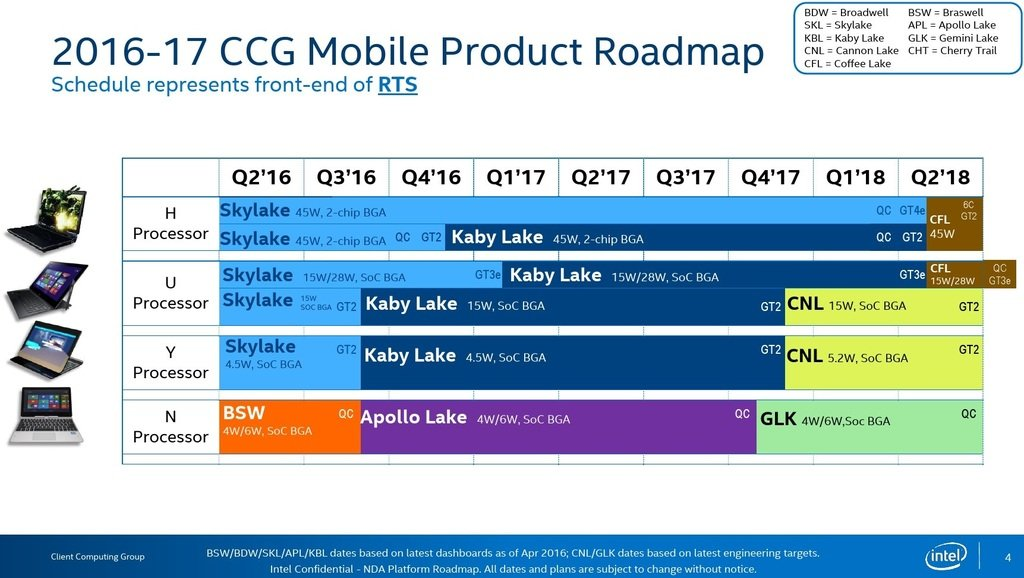 intel another detailed cpu roadmap leak 2017 2018