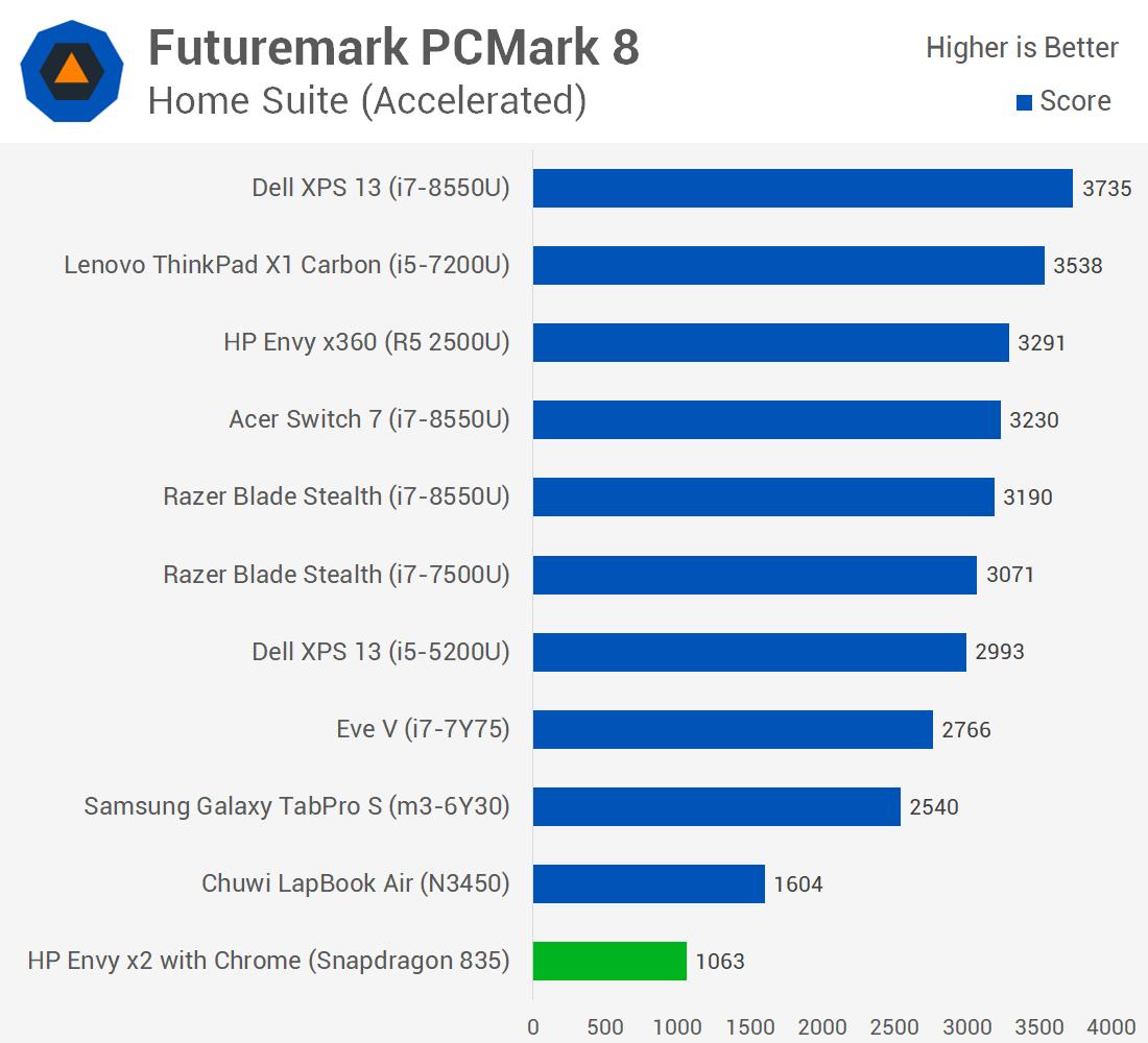 Opinion | Windows 10 on ARM: DOA? - NotebookCheck net News