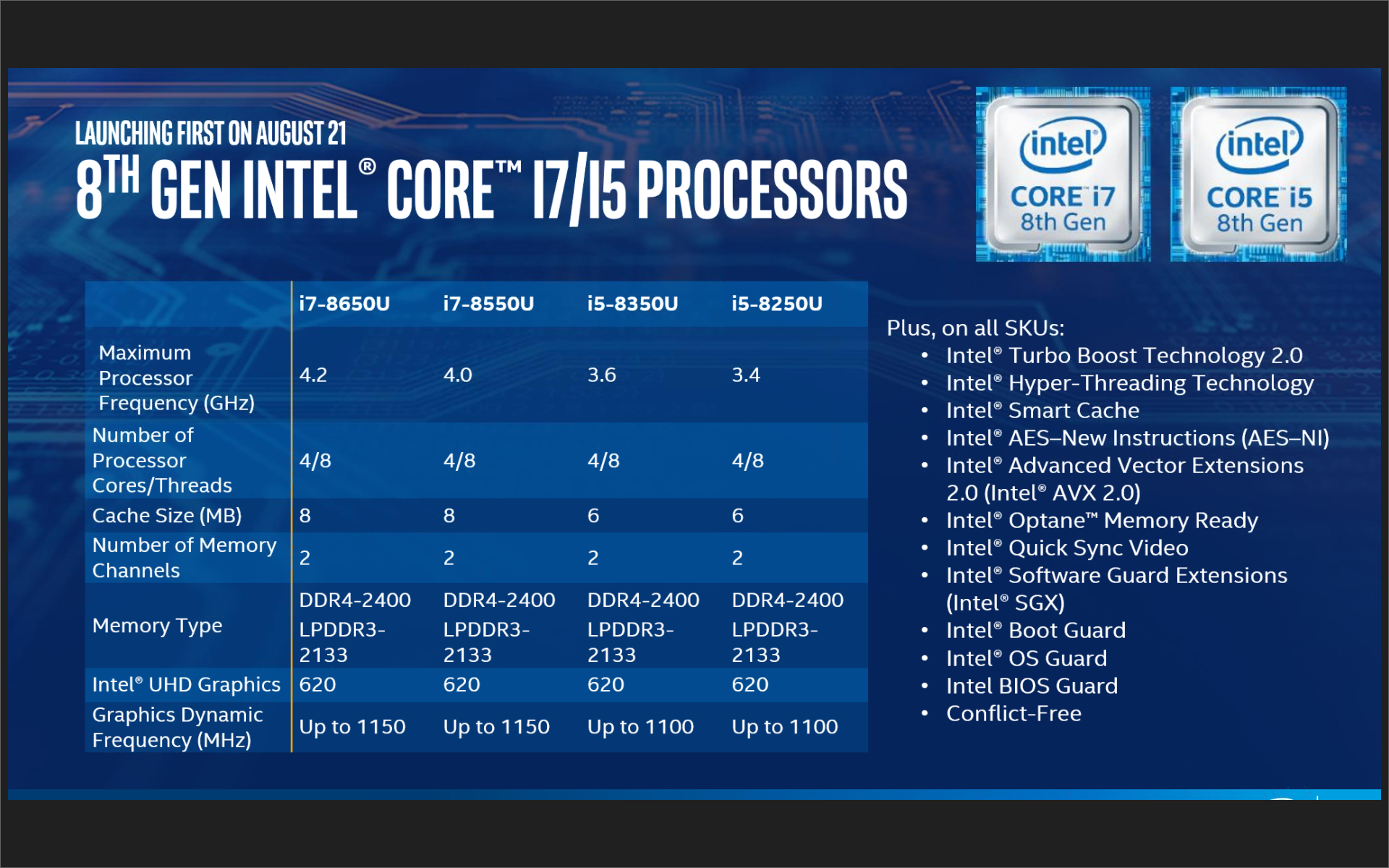 Intel Core i5-8250U, i5-8350U, i7-8550U, and i7-8650U Kaby Lake-R