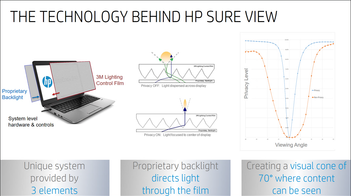 Hp Sure View Privacy Screens Coming To The Elitebook 840