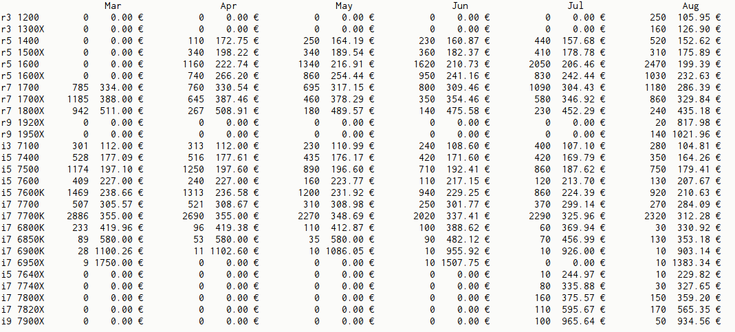 AMD processor sales surpass Intel sales at Germany's largest
