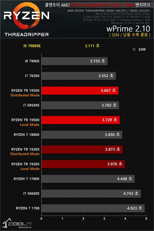 Intel Core i9 7980XE CPU annihilates AMD's Threadripper in latest
