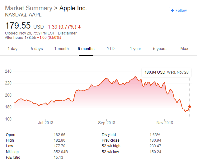 """Stock Quote For Google Inc: Despite Continued Struggles, Apple Says IPhone XR Is """"most"""