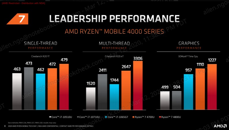 AMD Introduces AMD Ryzen 9 4000H for Gaming Notebooks (+Renoir Die shots)