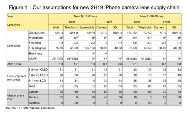 A summary of Ming-Chi Kuo's new iPhone analysis. (Source: TF Securities via AppleInsider)