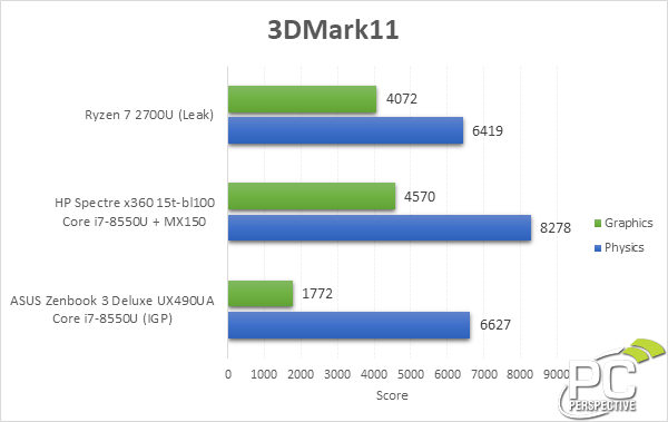 nvidia geforce mx150 vs gtx 1060