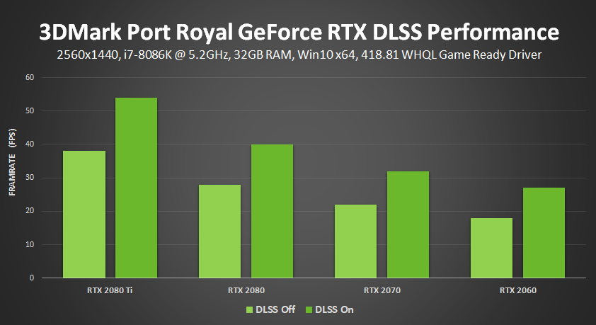 Have a GeForce RTX 2060 graphics card? Enabling DLSS can boost
