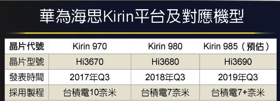 Mention of the Kirin 985. (Source: Taiwan Business Times via Sohu)