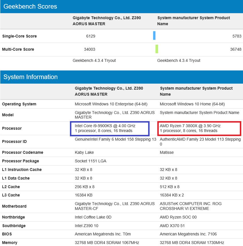 Intel's Core i9-9900KS fails to kill AMD Ryzen 7 3800X in