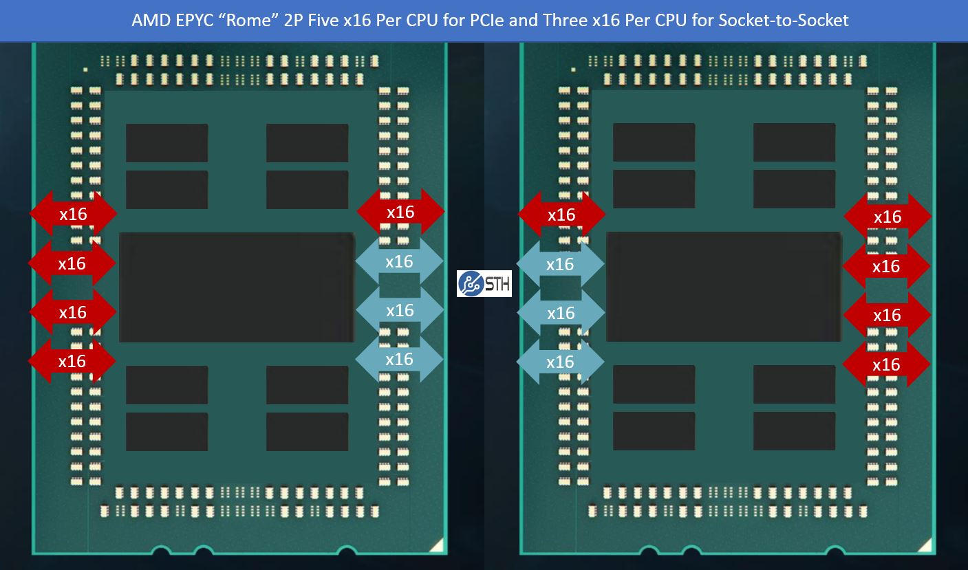 AMD's EPYC Rome CPUs could have double the PCIe lanes of the