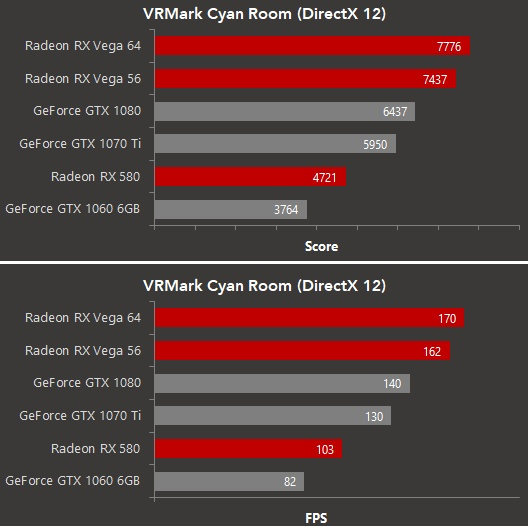 AMD's RX Vega 64 is 20 percent faster than the GTX 1080 in