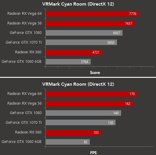 AMD RX Vega 56 and Vega 64 vs. NVIDIA GeForce GTX 1070 and GTX 1080