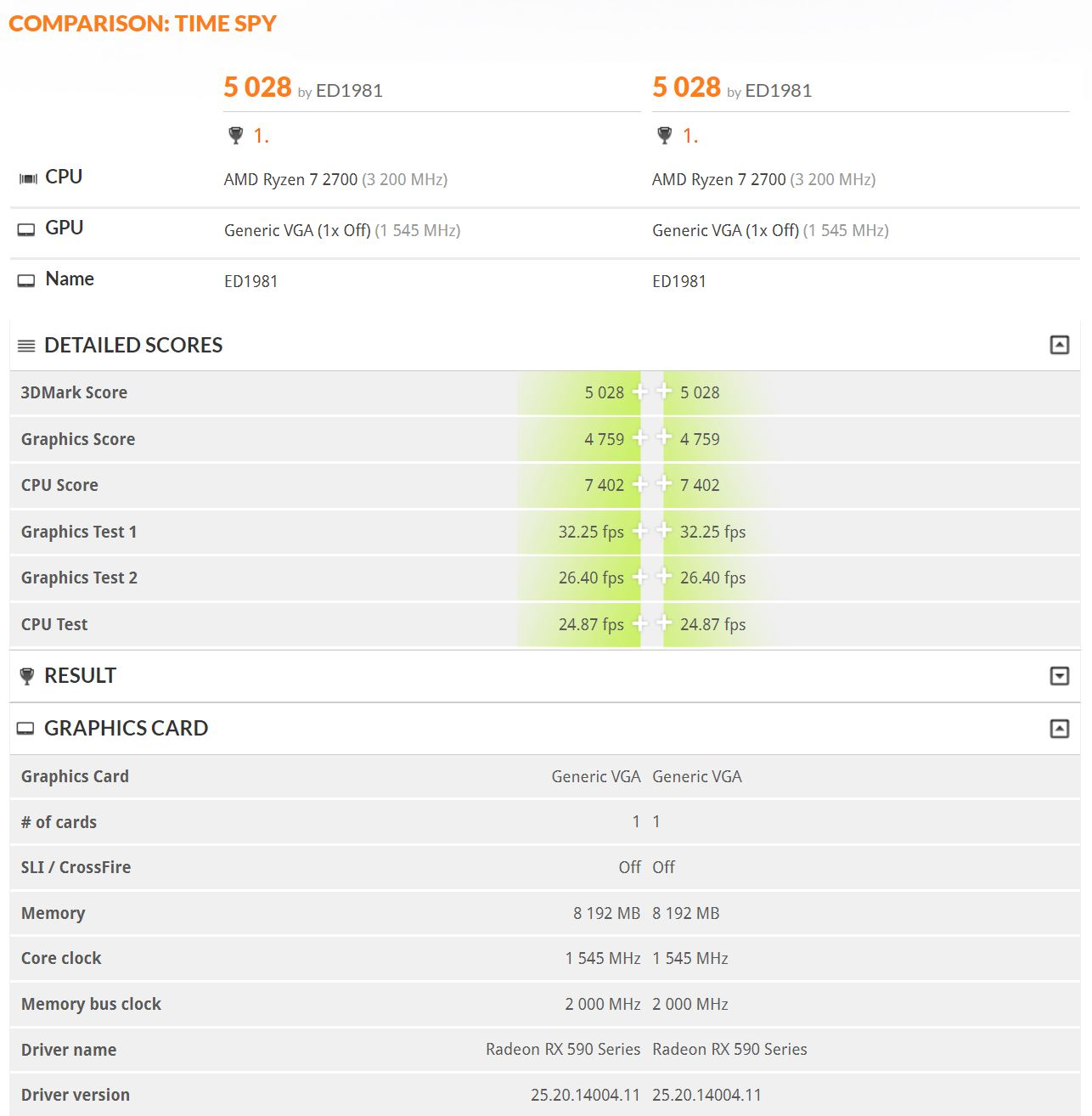 AMD Radeon RX 590 shows up on 3DMark, shows less than 10