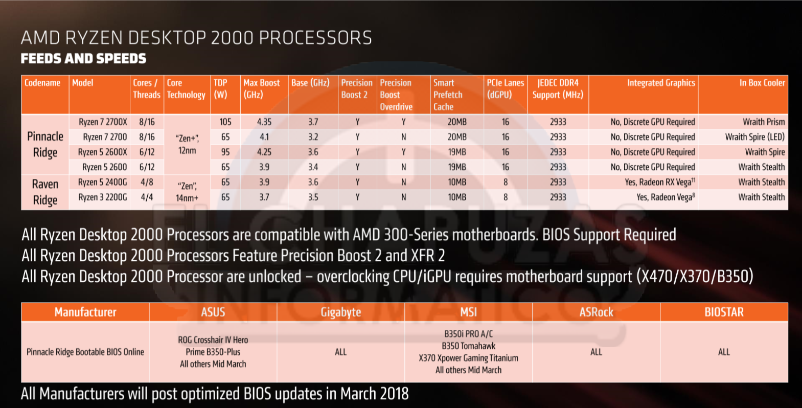 Amd Ryzen 2000 Series Cpu Prices And Full Specs Leak Out