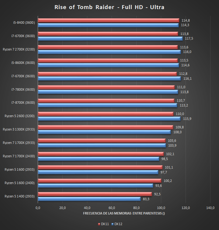 AMD Ryzen 5 2600 takes on the Intel Core i5-8600K in first