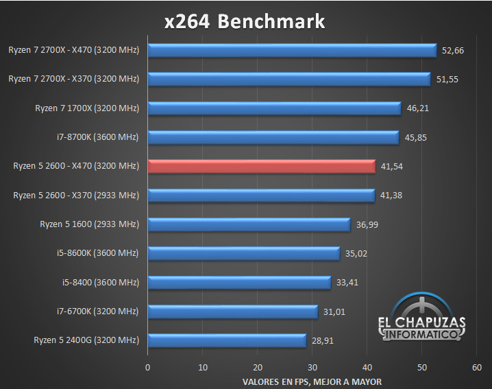 AMD Ryzen 5 2600 takes on the Intel Core i5-8600K in first benchmarks -  NotebookCheck.net News
