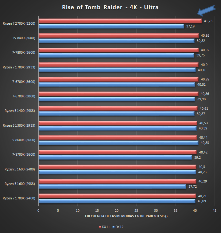 AMD Ryzen 7 2700X outpaces the Intel Core i7-8700K in more