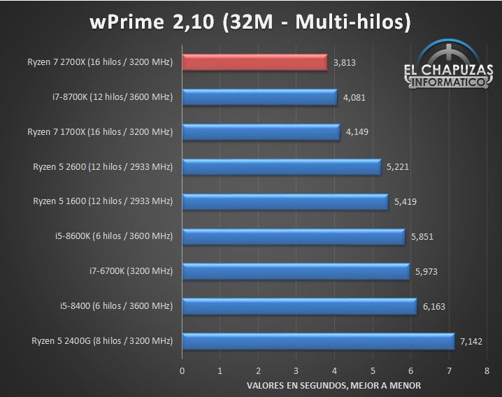 AMD Ryzen 7 2700X outpaces the Intel Core i7-8700K in more ways than