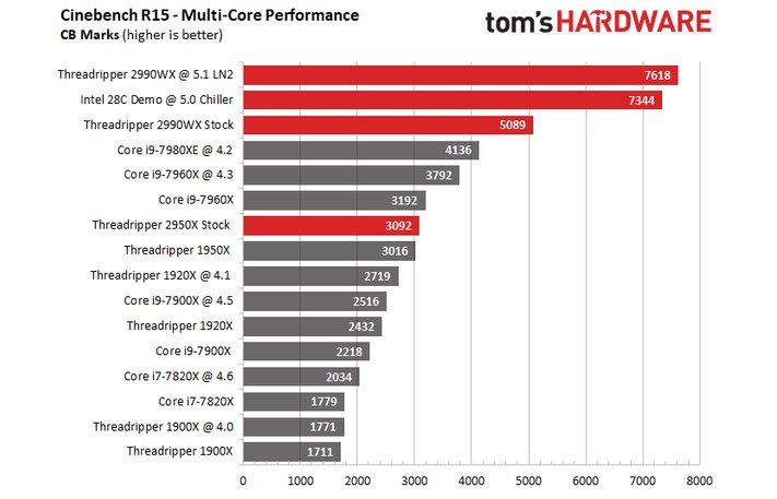 The Cinebench scores for the 2990WX's @ 5.1, compared to those of its nearest competitors. (Source: Tom's Hardware)