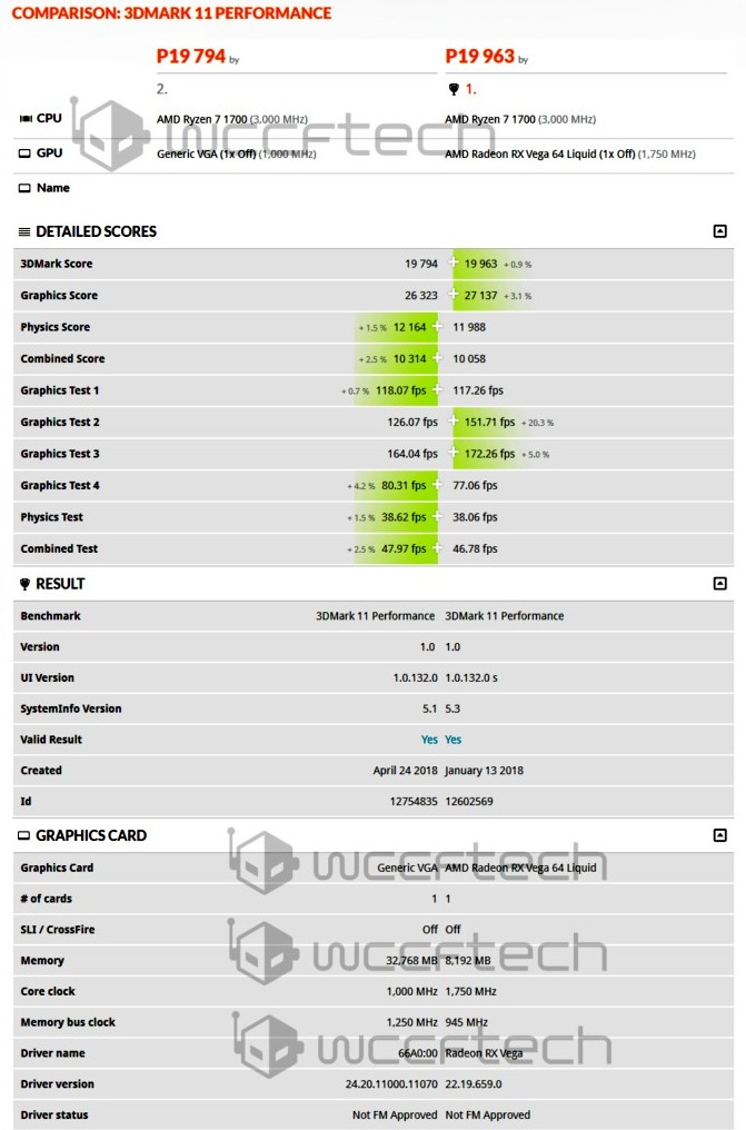 AMD Vega 20 3DMark 11 results (Source: Wccftech)