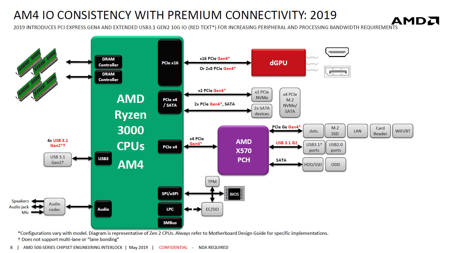 A round-up of all the AMD X570 news from Computex — connectivity