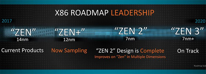 AMD's 7nm+ Zen 3 chips could have a 20% greater transistor density