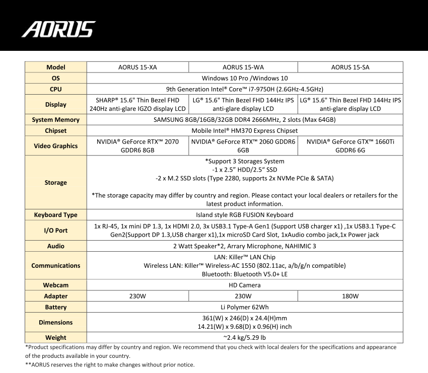 Gigabyte updates Aorus 15 with Intel 9th gen Core i7-9750H and 240