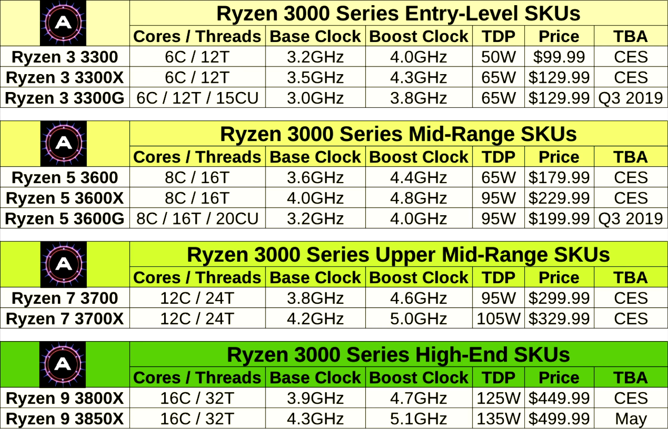 Tech Analyst AdoredTV leaks alleged specs of the upcoming Ryzen 3000