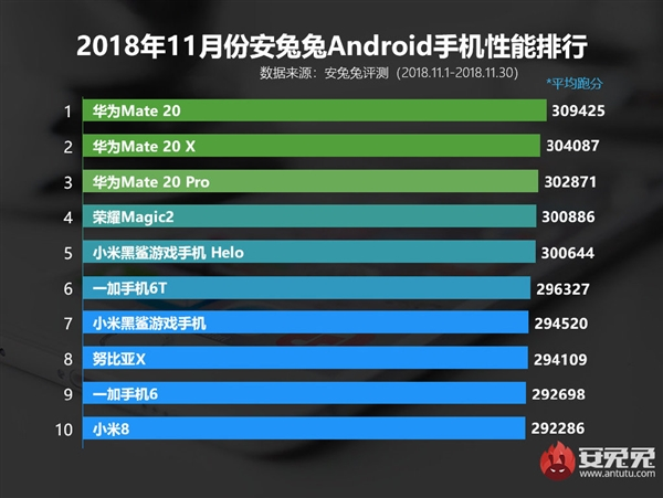 The top 10 in terms of Antutu scores for November 2018. (Source: Antutu)