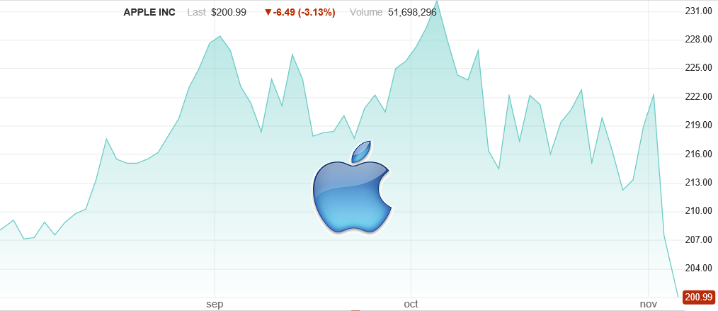 Apples Stock Price Has Experienced A Sharp Decline Recently Source Nasdaq Own
