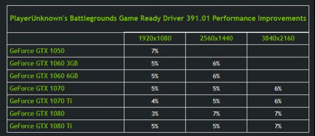 PUBG performance improvement table. (Source: Nvidia via PC Gamer)